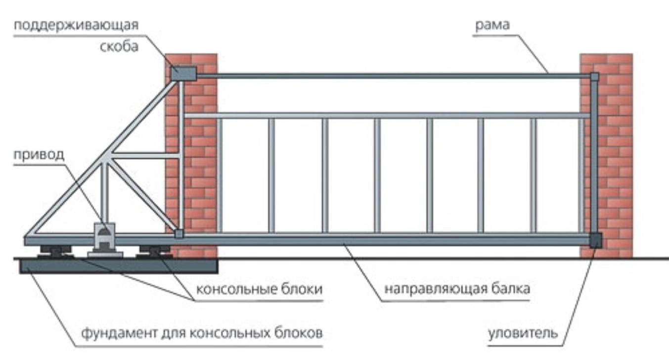 Консолные откатные ворота ворота из профнастила бронницы
