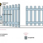 Автоматика для распашных ворот, Рычажные приводы