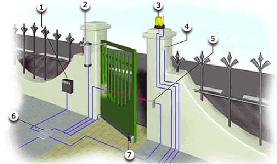 Схема монтажа автоматики для калитки