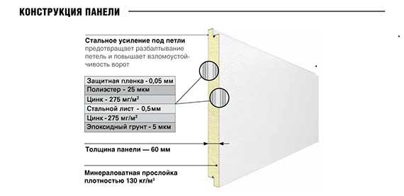 Конструкция панели противопожарных секционных ворот Пермь