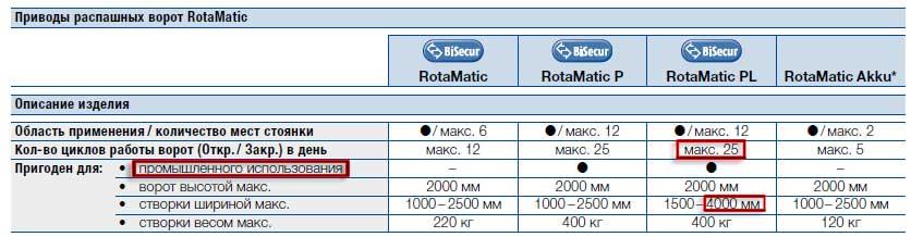 Привод Hormann RotaMatic P 2 SK оснащенный обогревом