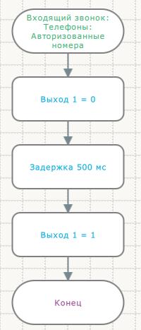 Программирование GSM-контроллера
